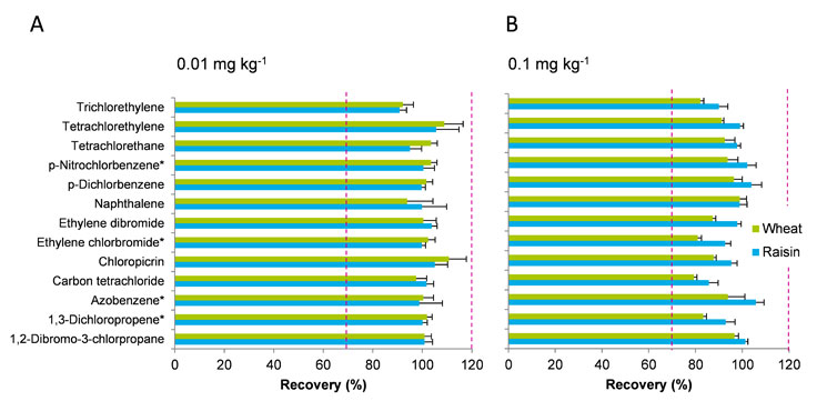 Figure 6 Recoveries achieved in the validation experiments on wheat grains and raisins, 0.1 mg/kg and 0.01 mg/kg, except substances marked with * = 0.05 mg/kg.