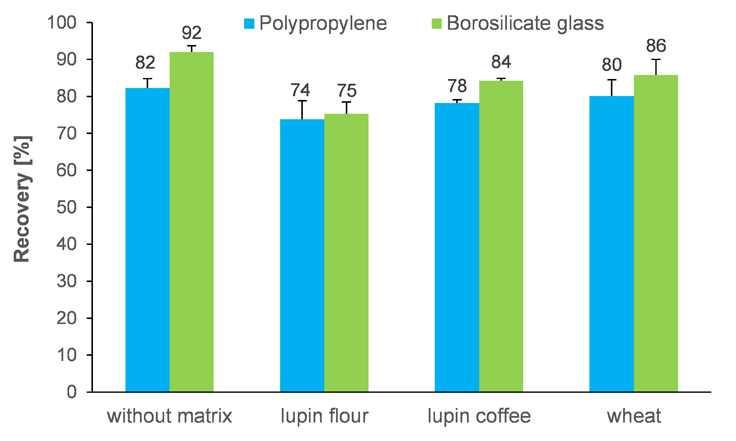 Figure 3: Comparison of the recoveries using polyproplyene and borosilicate glass tubes as extraction vessels.