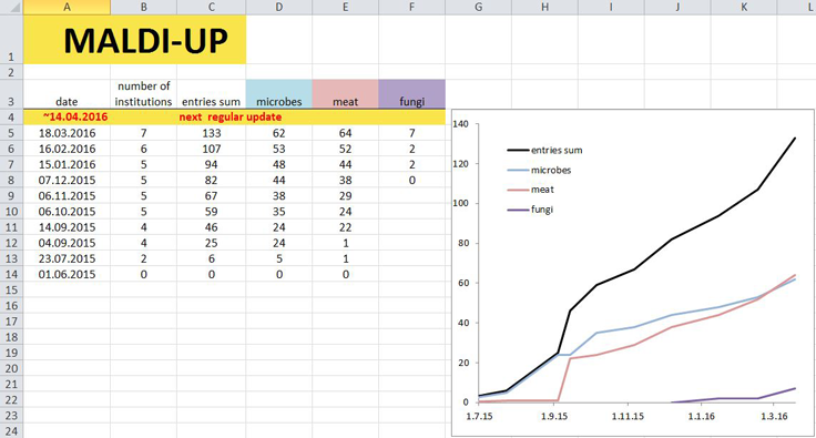 Fig. 4: Screenshot of the fourth spreadsheet, depicting the history of the increase and the material groups of the MALDI-UP entries.