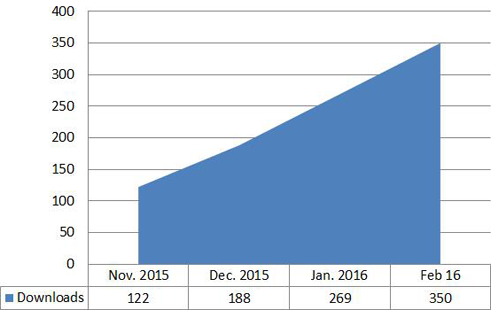 Fig. 5: Downloads of the MALDI-UP file since the launch.