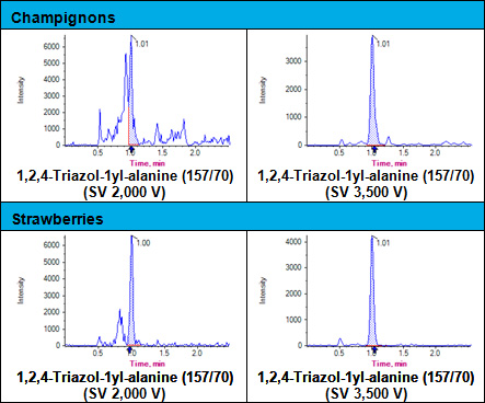 Figure 3: Interference of matrix compounds on TRZ parent-parent analysis (m/z=70/70). Left: MS/MS; Right: DMS-MS/MS.