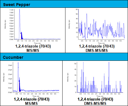 Figure 5: Interference of matrix compounds on TRZ analysis; Left: potential false positives; Right: no signal with DMS-MS/MS.