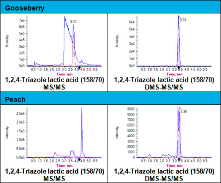 Figure 6: Interference of matrix compounds on TLA analysis in gooseberry and peach extracts.